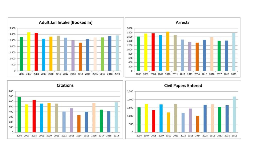 Bar charts showing intakes, arrests, citations issued, and civil papers entered statistics