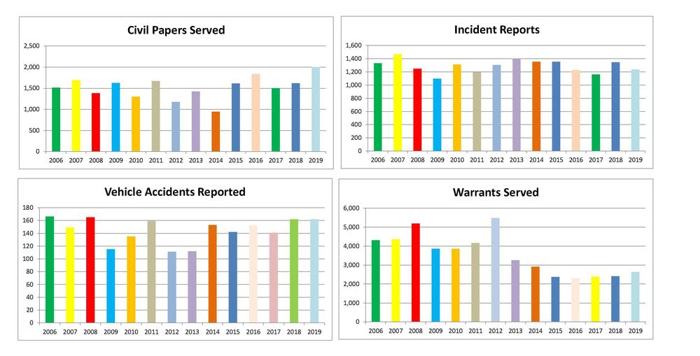 Bar charts showing civil papers served, incident reports, accidents, and warrants served statistics