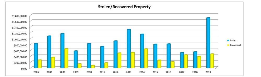 Bar charts showing stolen property values versus recovered property values
